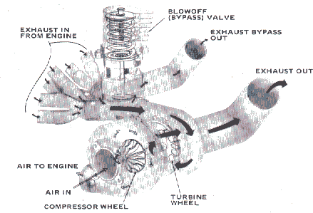 Copyright: Dictionary source: Dictionary of Automotive Terms